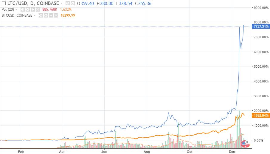 litecoin price forecast