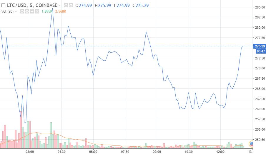 ltc price chart for 15 dec