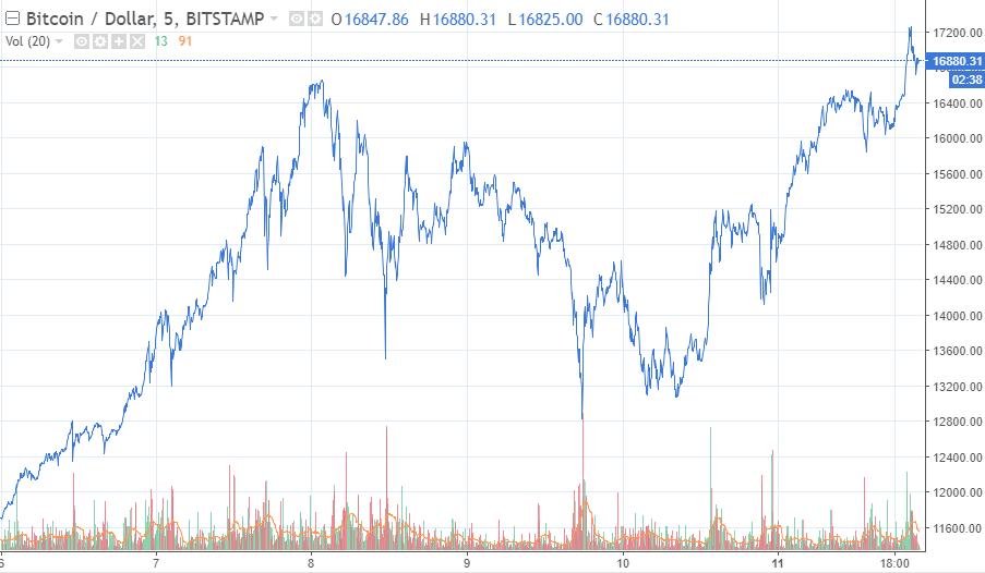 Bitcoin crash chart
