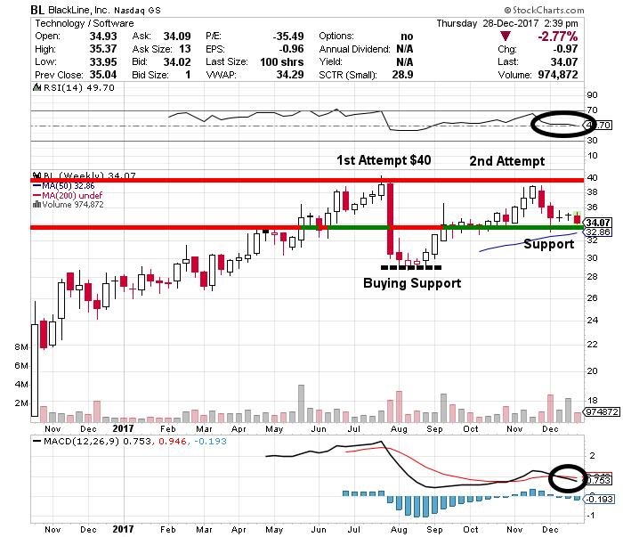 BlackLine Stock chart