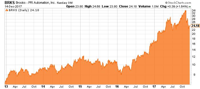 brks stock chart
