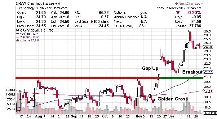 Cray stock chart