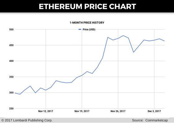 ethereum price chart for 6 dec