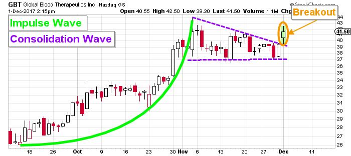 gbt stock chart