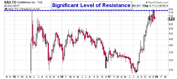 GoldMoney stock chart