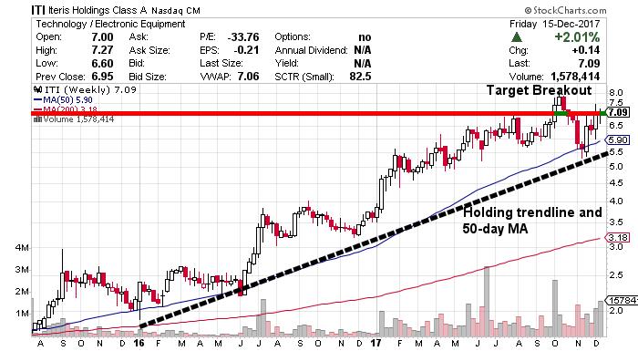 Iteris Stock chart