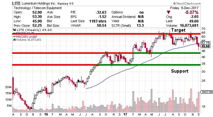 LITE stock chart
