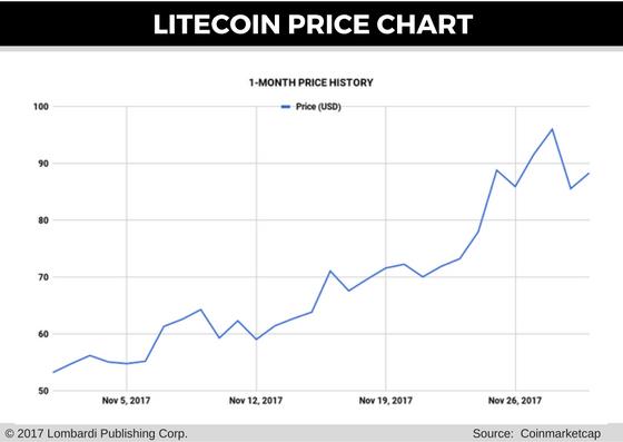 litecoin price chart for 1 dec