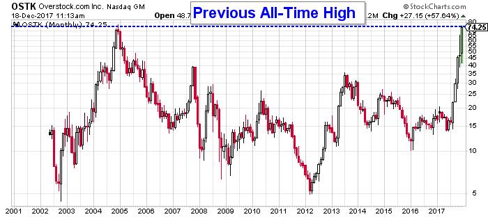 Overstock price chart
