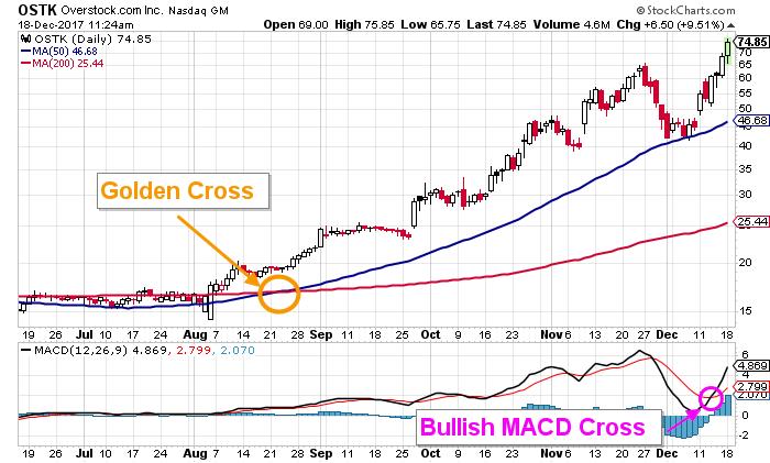 overstock stock chart