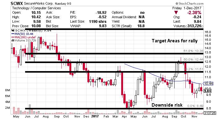 SCWX stock chart