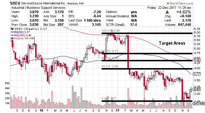 serv stock chart