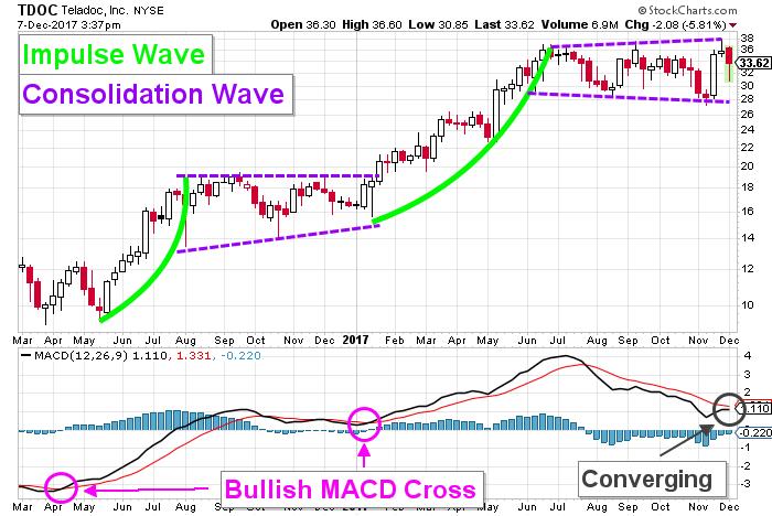 Teladoc stock chart
