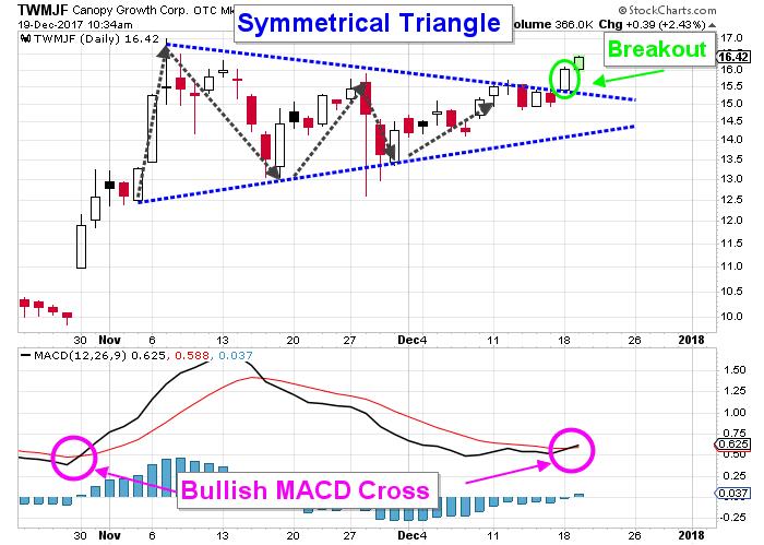 TWMJF stock chart