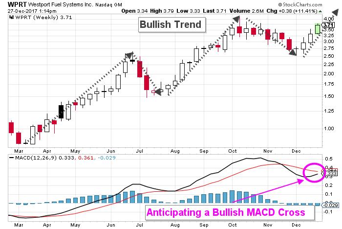 Westport Stock Chart