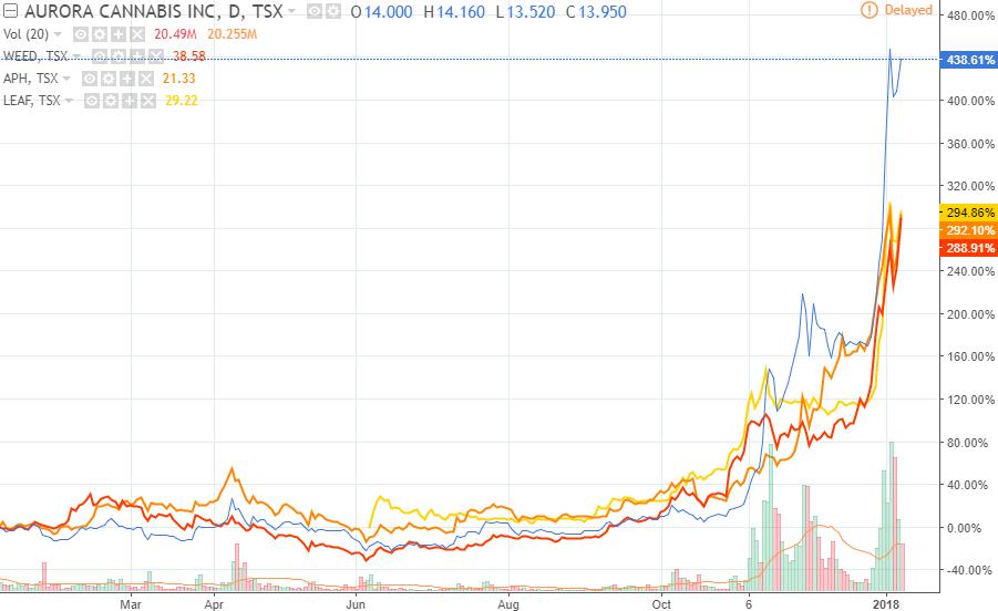 Aurora Stock Chart