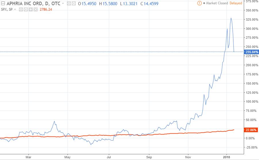 Aphria Stock Price Chart