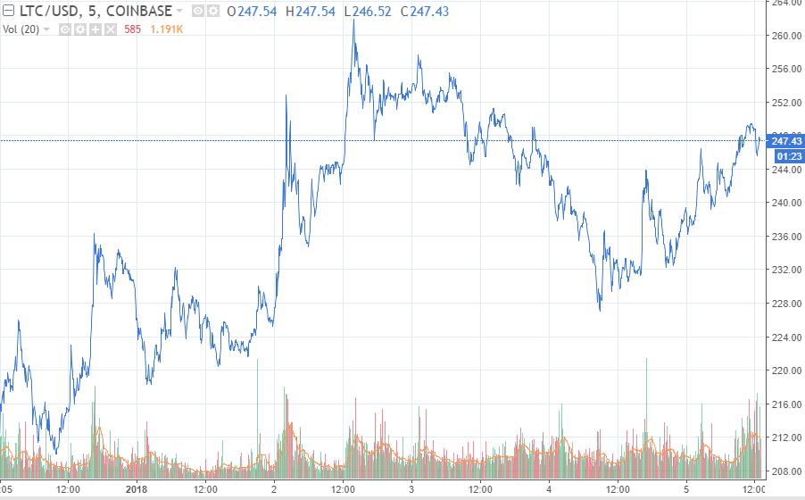 litecoin price chart