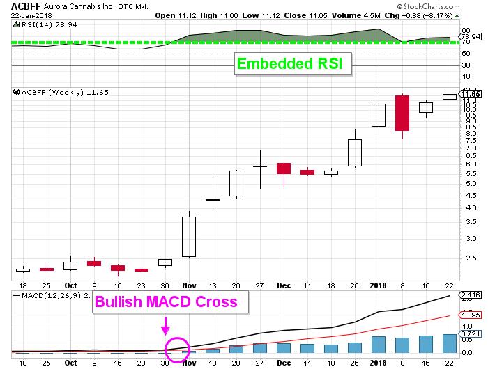 ACBFF price chart