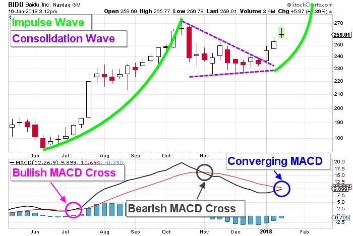 Baidu Stock Price Chart