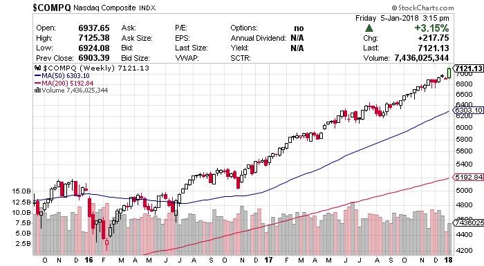 fintech stock chart
