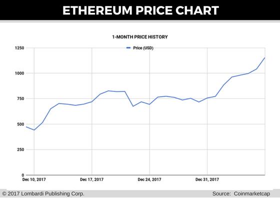 Bitcoin Price Usd Converter Arbitrage Ethereum