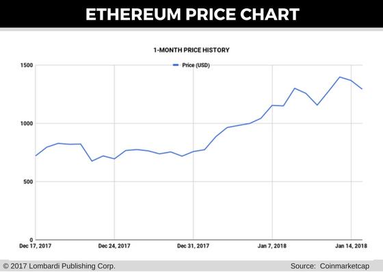 eth price forecast for 16 jan