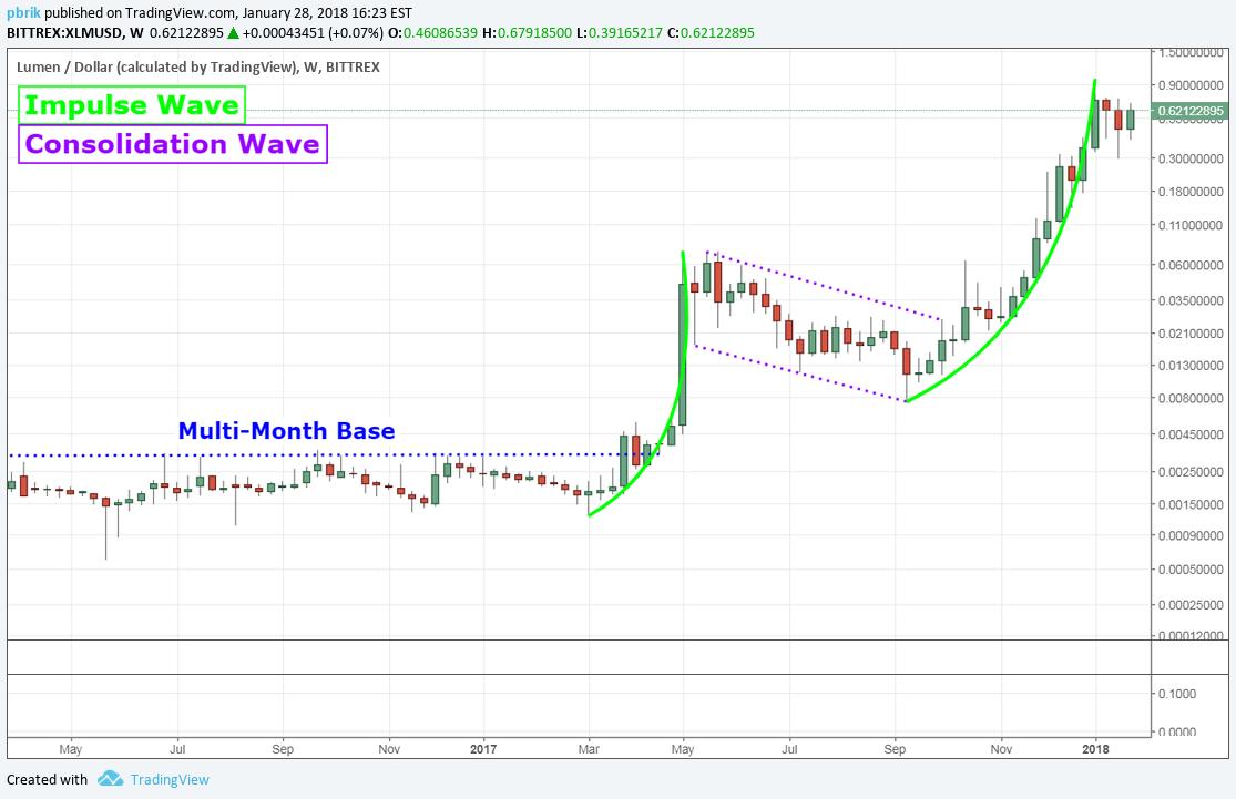 XLM Price History Chart