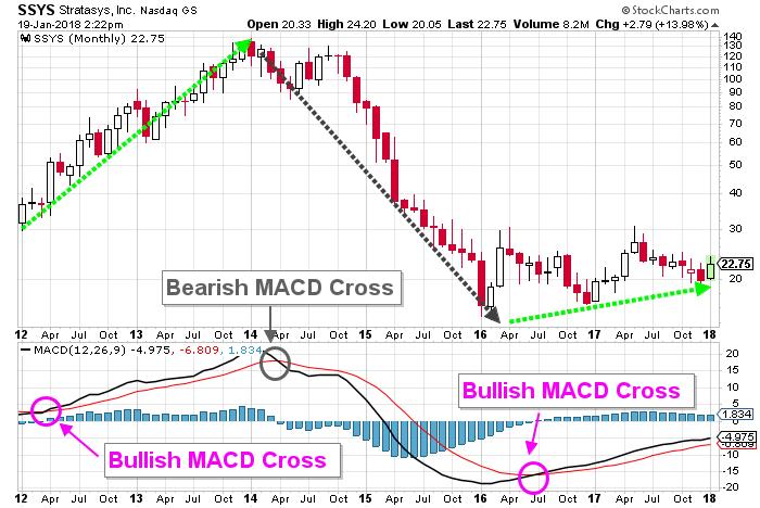 Stratasys Stock Chart