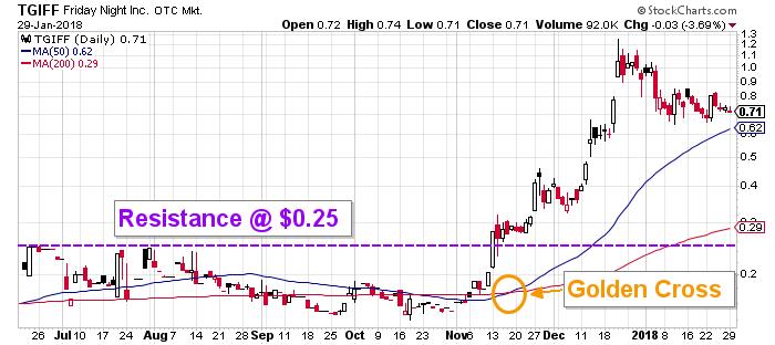 TGIFF stock chart