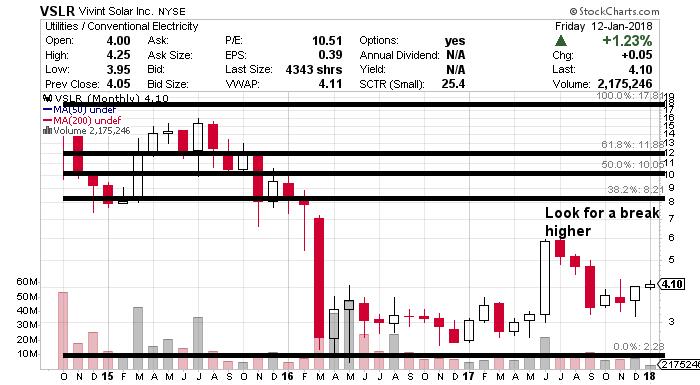 VSLR stock chart