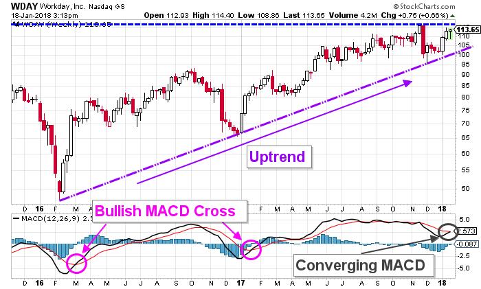 WDAY Inc Stock Price
