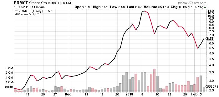 prmcf stock chart