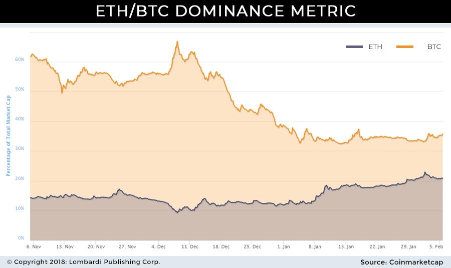 ETH_BTC dominance