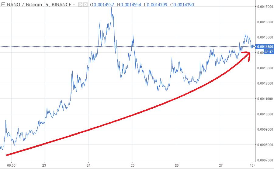 nano price chart