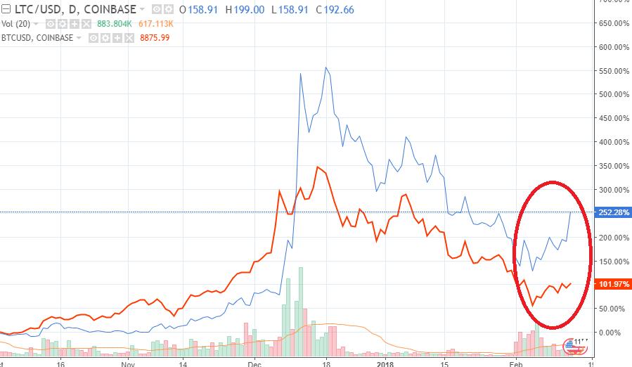 Bitcoin Exchange Rate Usd Chart Mt Gox Taking Litecoin