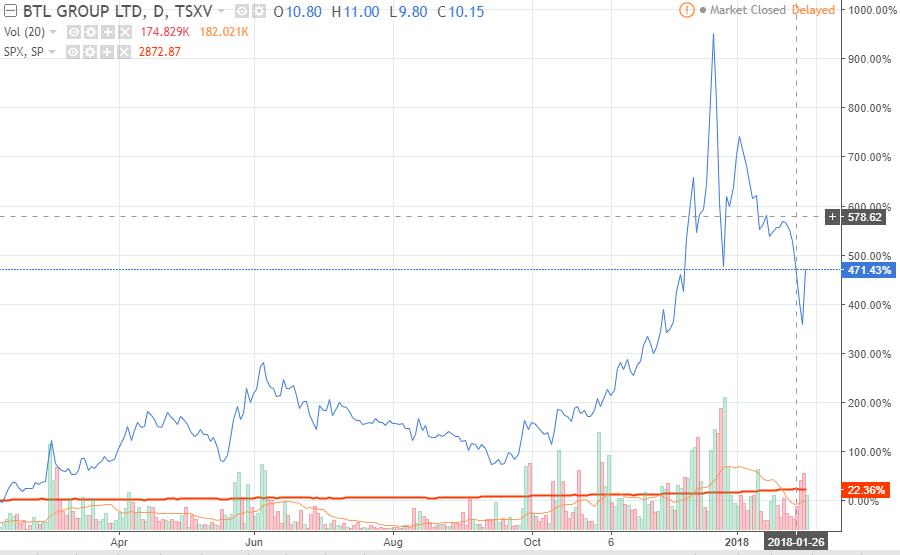 BTL stock chart