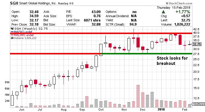 SGH Stock Chart