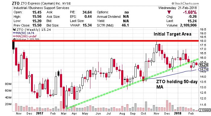 ZTO Stock Chart