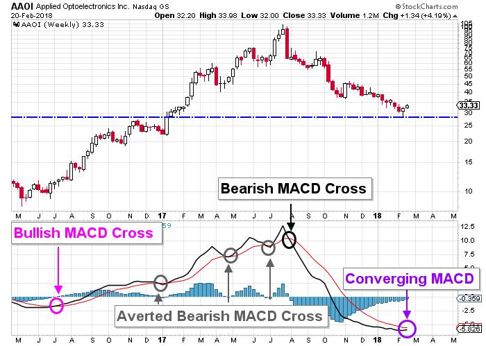 AAOI price chart