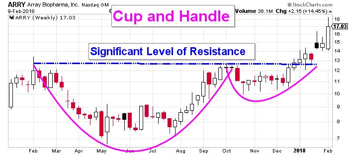 Array Stock Chart