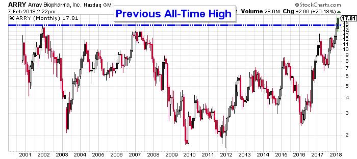 ARRY Stock Price Chart