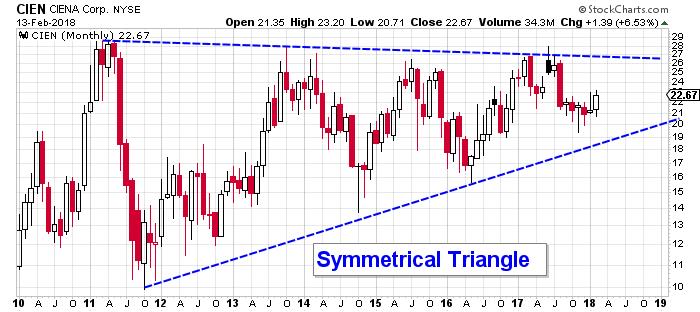 Ciena Stock Price Chart