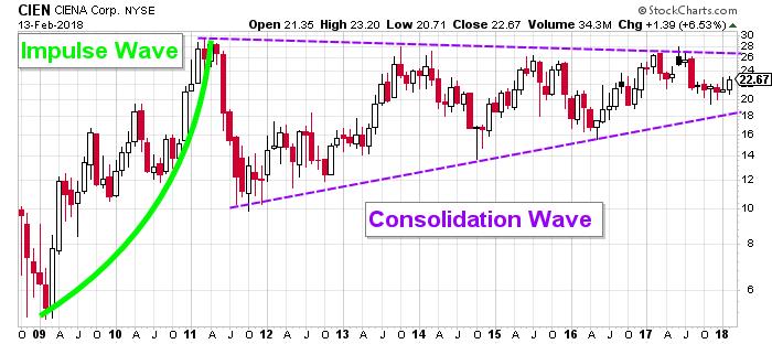 Ciena stock chart