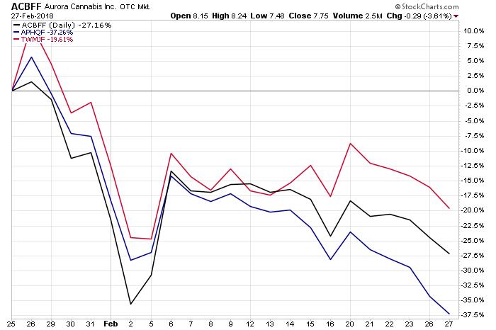 Marijuana stocks chart