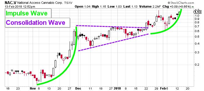 NAC Stock price chart