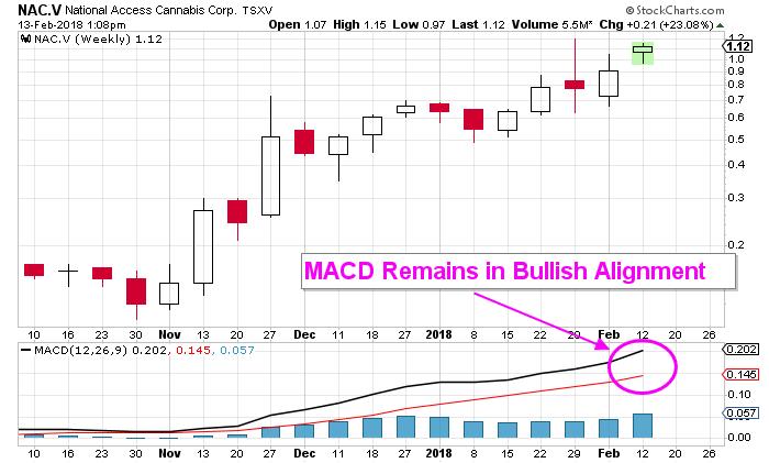 NAC Stock chart