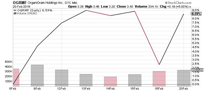 Organigram Holdings Inc stock chart