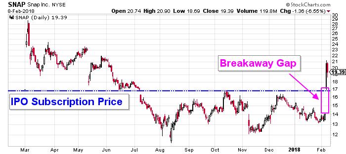 Snap Stock Chart