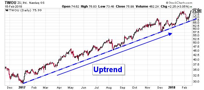 2U stock chart